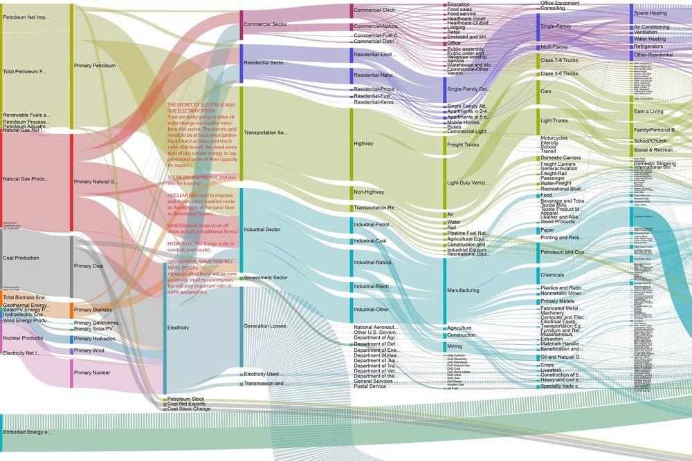Otherlab US energy sankey diagram